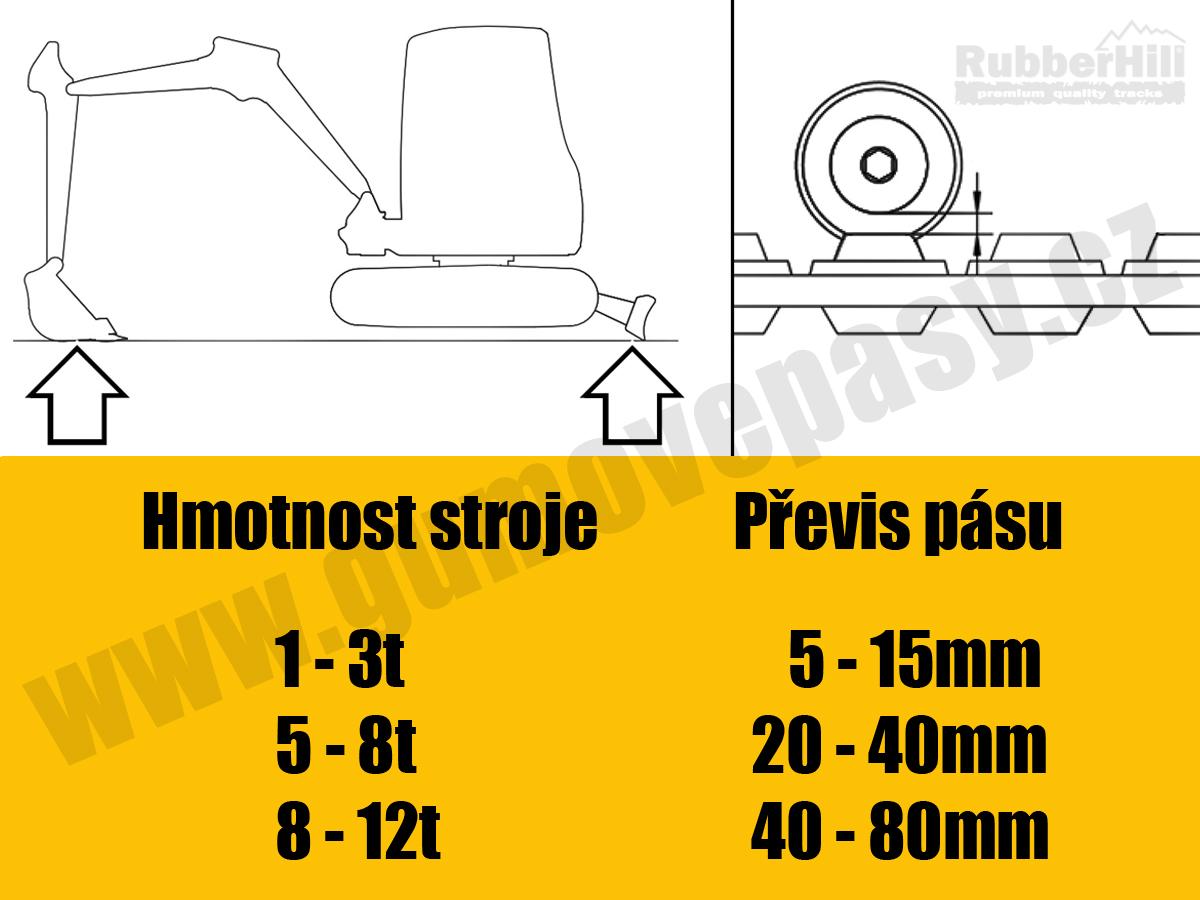 Napnutí gumového pásu na smykáči